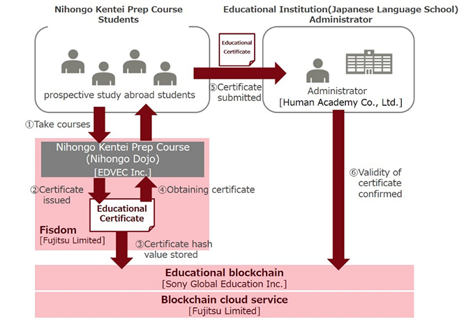 sony-fujitsu-blockchain-trial.png