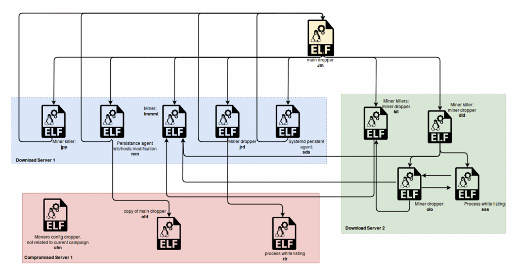 Pacha Group Antd malware structure