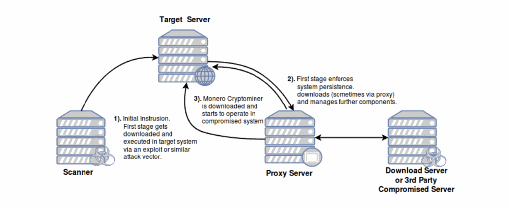 Pacha Group Antd malware operations