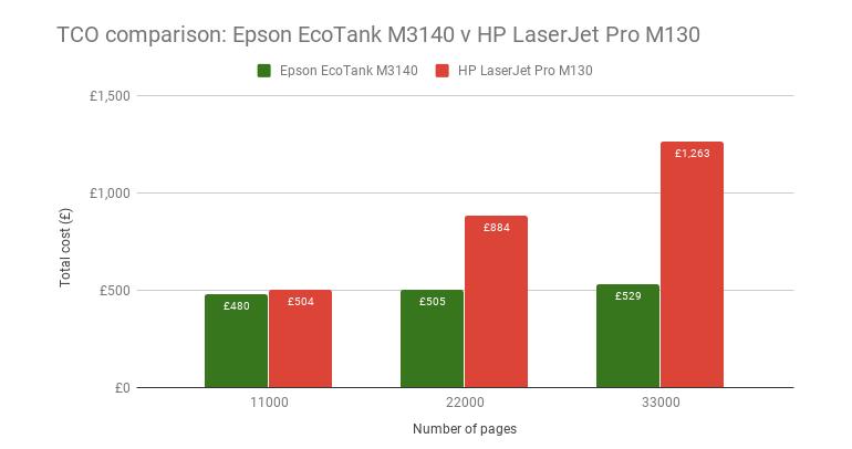 tco-epson-ecotank-m3140-v-hp-laserjet-pro-m130.png