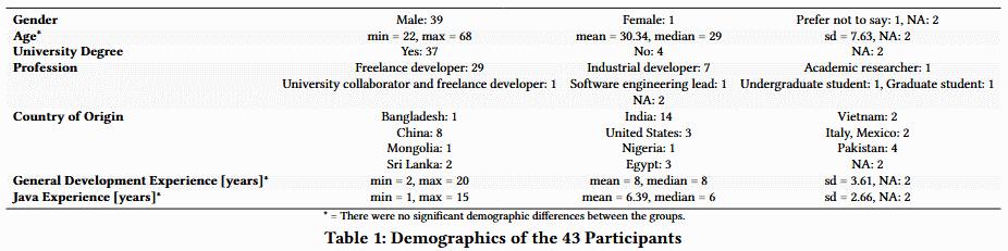 Freelancers demographics