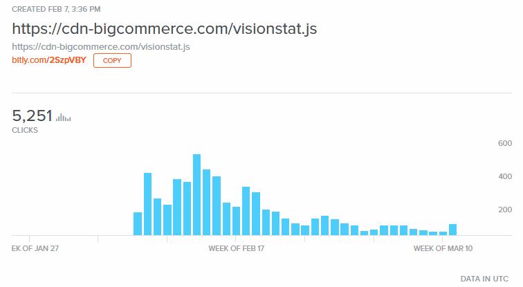 Bit.ly link stats