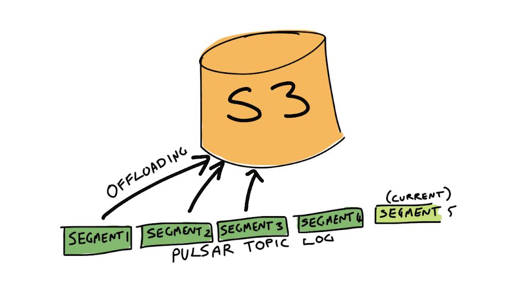 pulsar-topic-segment-offload-s3.png