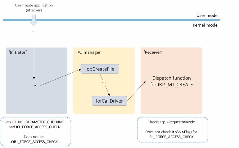 Windows EoP class attack