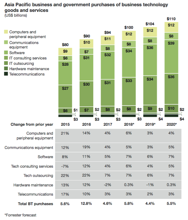 apac-techspend-forrester.png