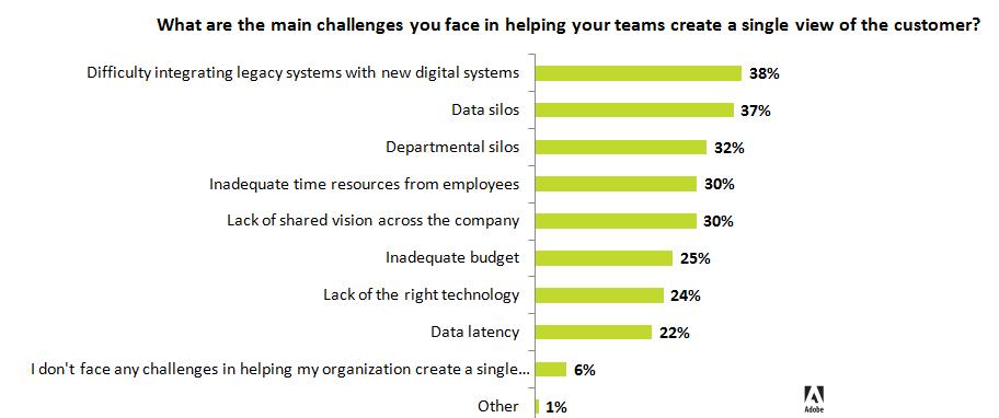 adobe-cx-survey-challenges.png