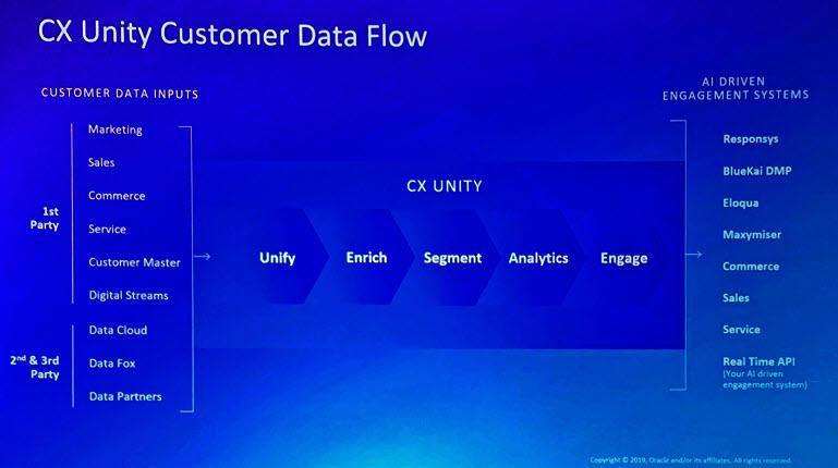 Oracle CX Unity-gegevensstroom