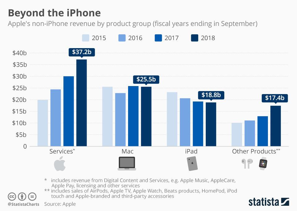 apple-revenue-by-product-group-n.jpg