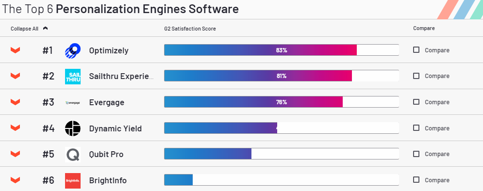 g2-personalization-engines.png