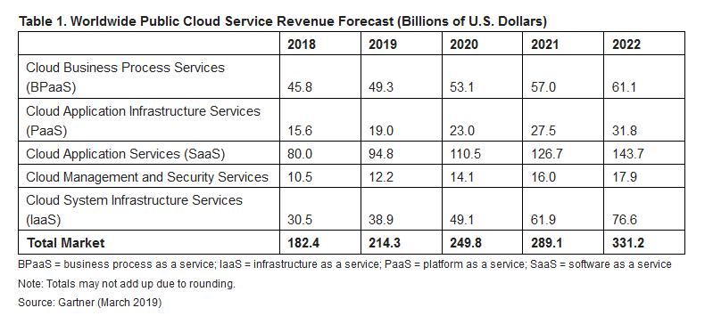 gartner-cloud-spending-projections-2019-to-2022.png