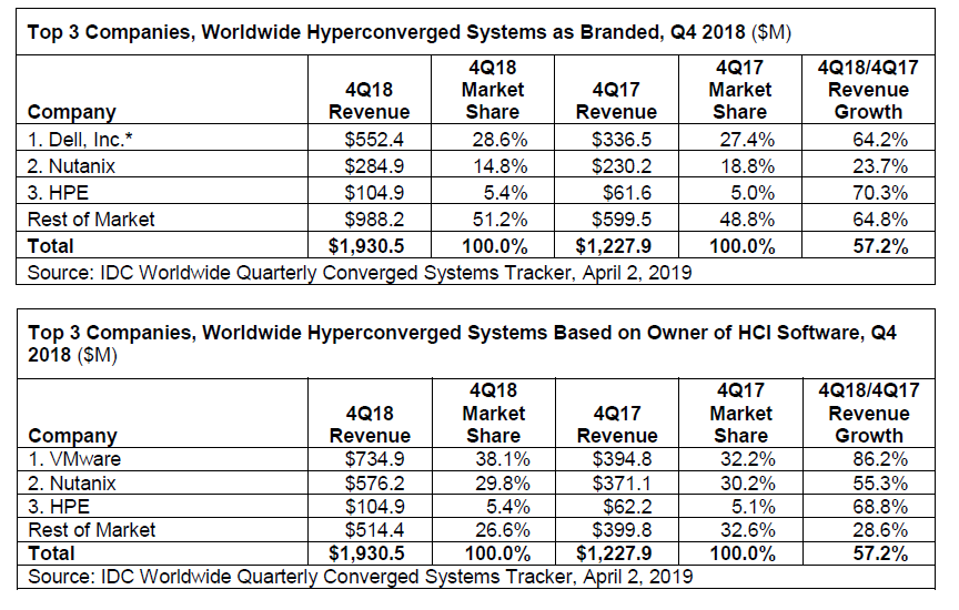 converged-systems-idc-q4.png