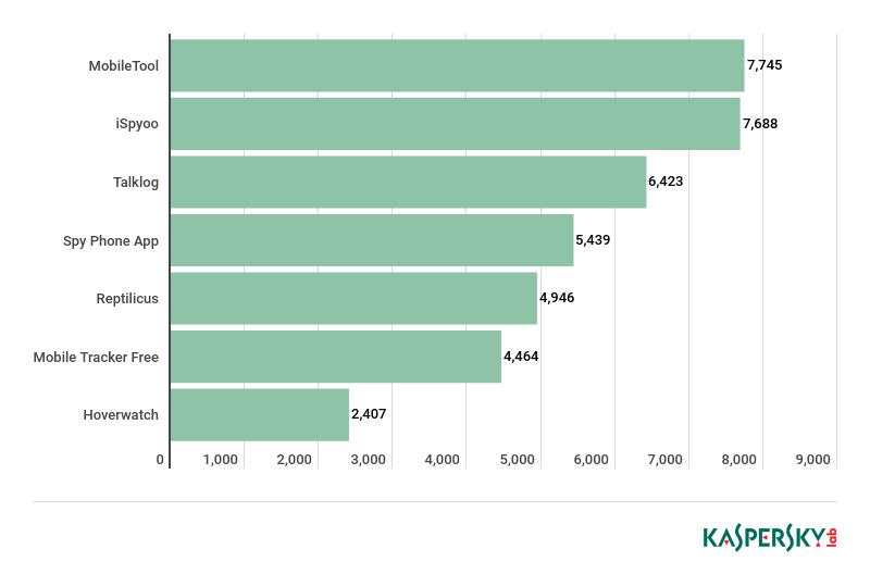 Kaspersky stalkerware stats
