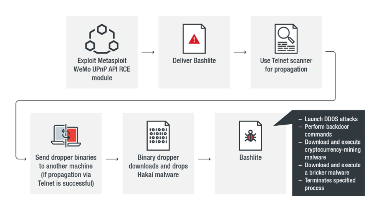 Bashlite botnet targeting WeMo devices