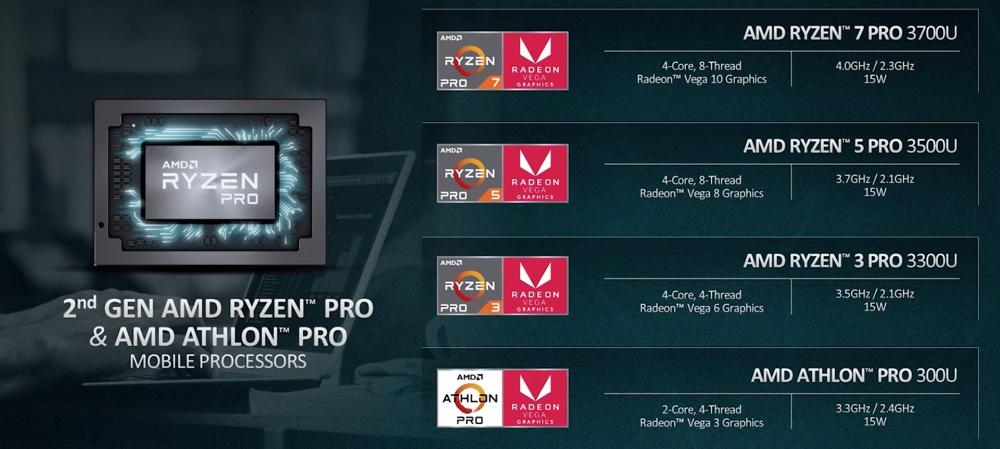 New 2nd-gen Ryzen Pro and Athlon Pro mobile processors