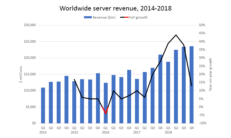idc-worldwide-server-revenue.png
