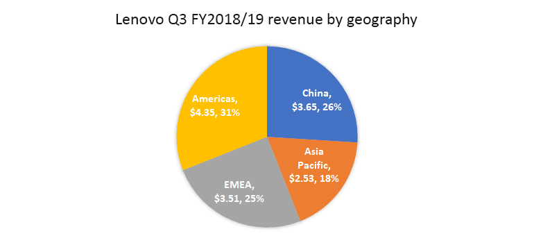 lenovo-q3-18-19-revenue-by-geography.png