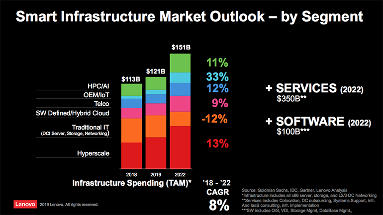 lenovo-dcg-smart-infrastructure-market.png