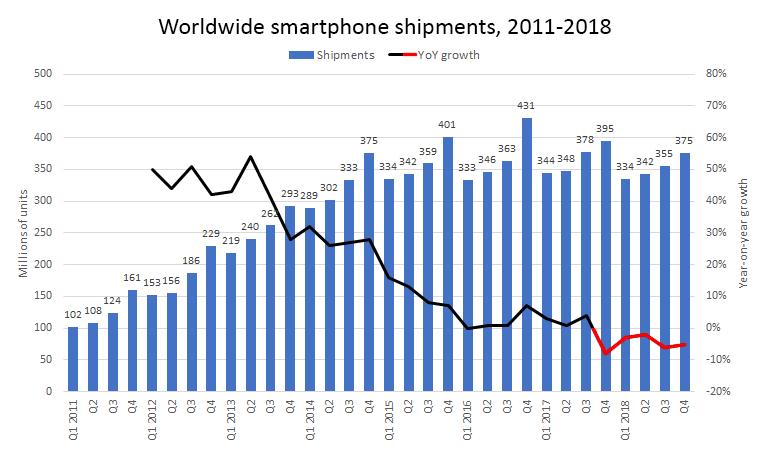 idc-worldwide-smartphone-shipments.png