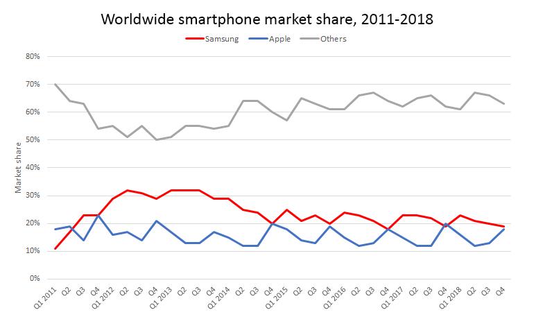 worldwide-smartphone-market-share-samsung-v-apple-v-others.png