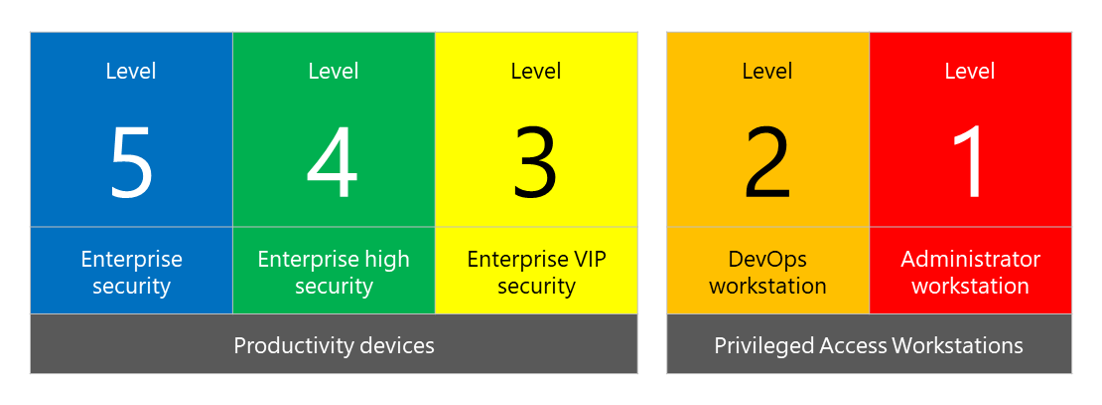 Microsoft SECCON security configuration framework
