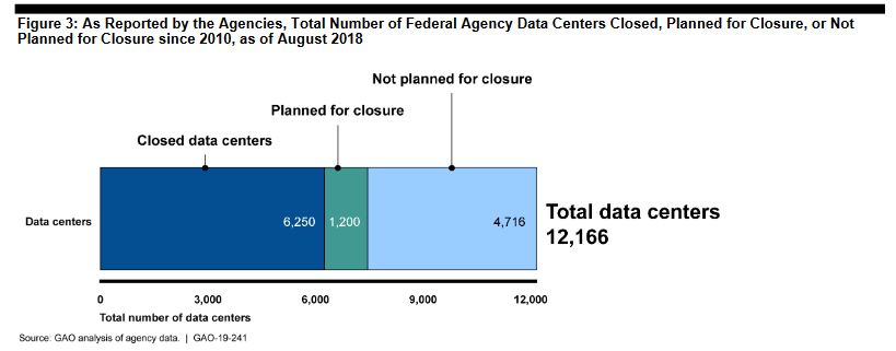 gao-data-center-report-1.png