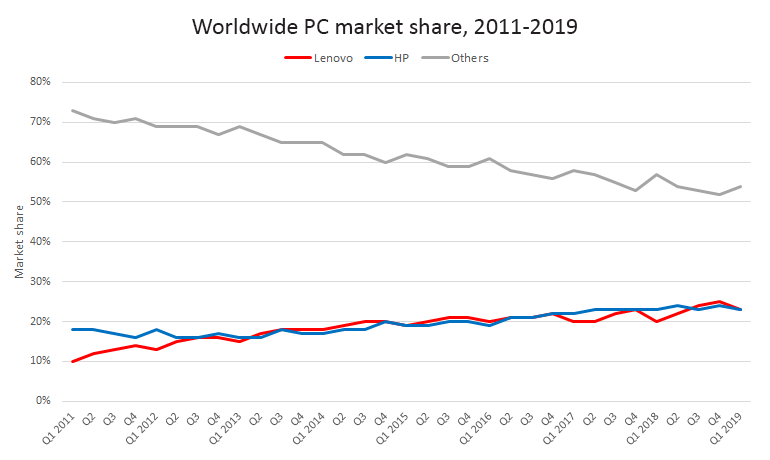 worldwide-pc-market-share-lenovo-v-hp-v-others.png