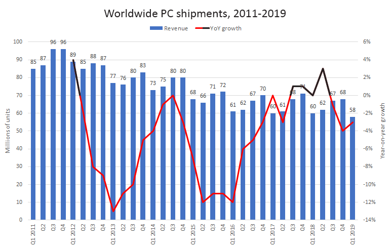 idc-worldwide-pc-shipments.png