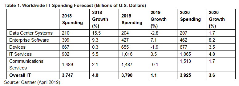 gartner-it-spending-revised-2019.png