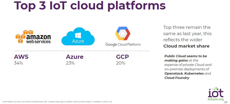 eclipse-iot-survey-cloud-platforms.png