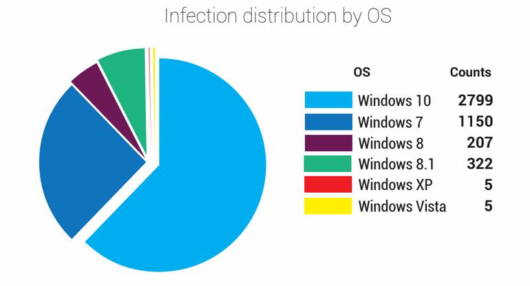 Scranos infection distribution