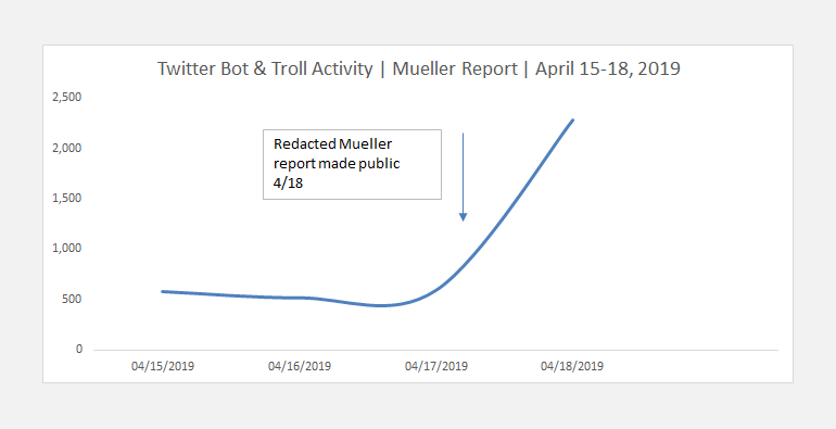 Russian Twitter bot activity after the release of the Mueller Report