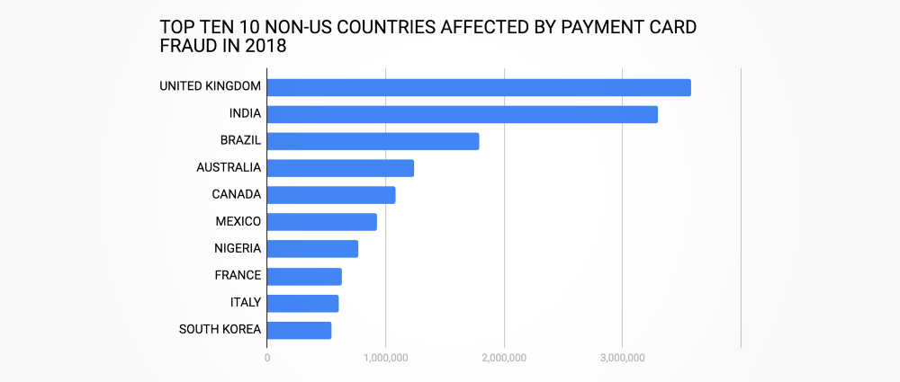 Payment card fraud statistics for 2018