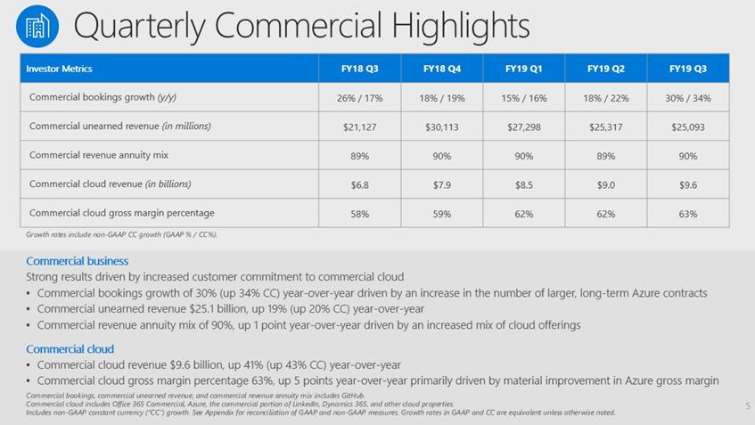 msft-q3-2019-commercial-cloud.png