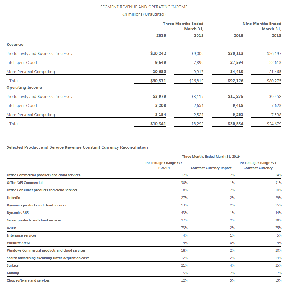 msft-q3-2019-grand-overview.png