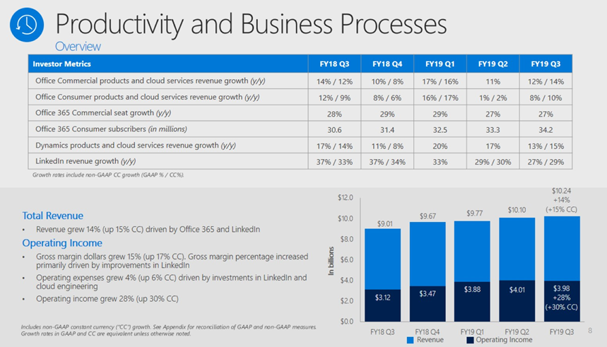 msft-q3-office-productivity.png