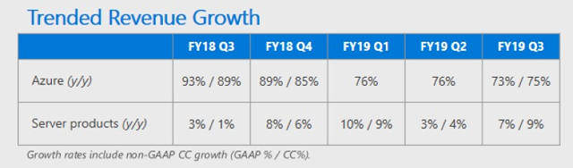msft-q3-azure-growth.png