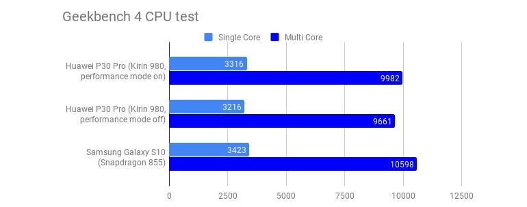 geekbench-4-cpu-test-huawei-p30-pro.png