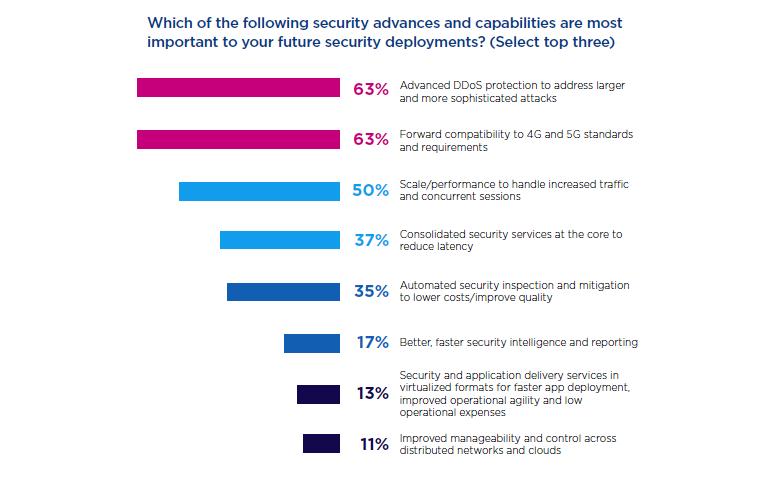 a10-5g-survey-security-concerns.png