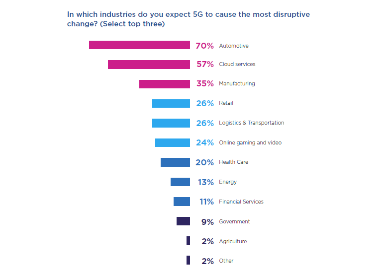 a10-5g-survey-sector-disruption.png