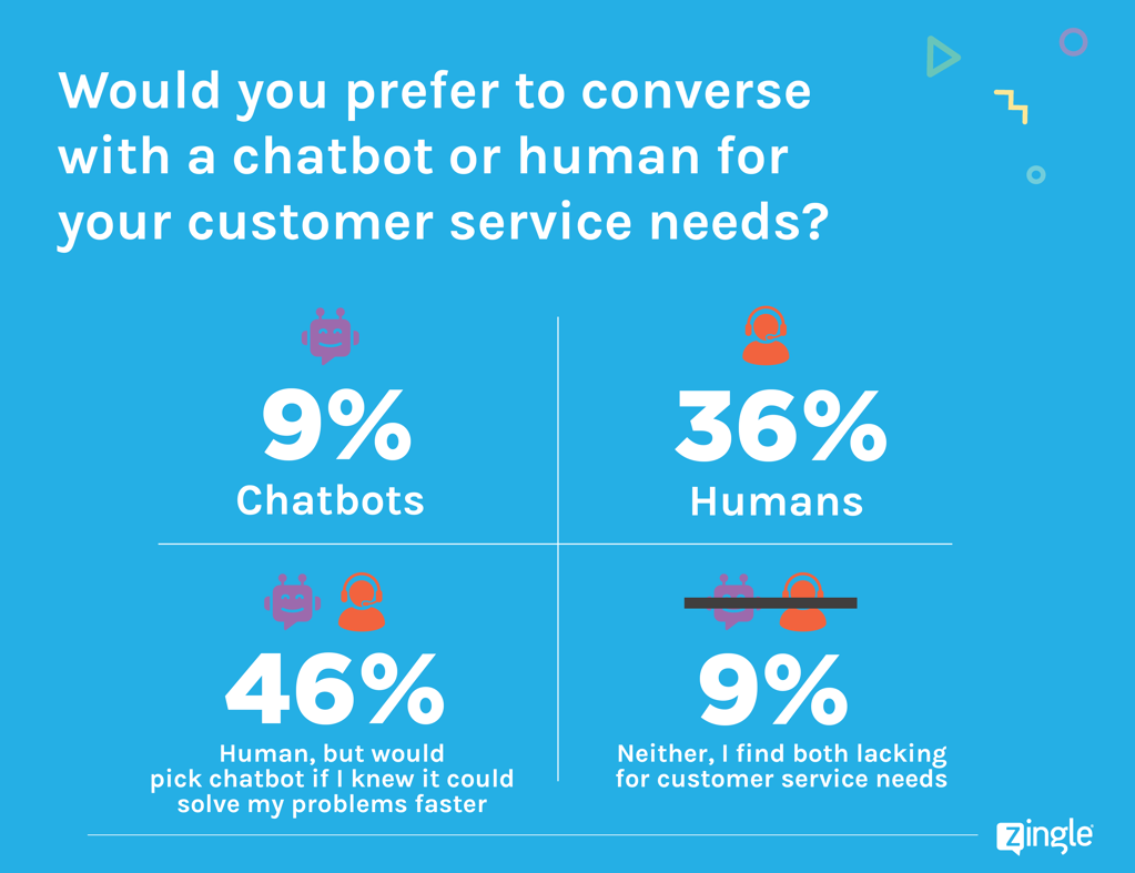 Two out of three Americans interact with AI chatbots but we still prefer humans zdnet