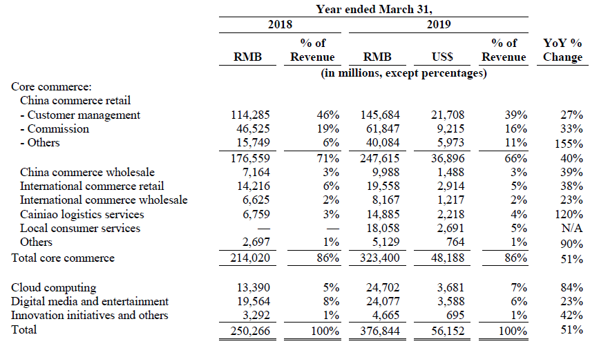 alibaba-fiscal-2019-results.png