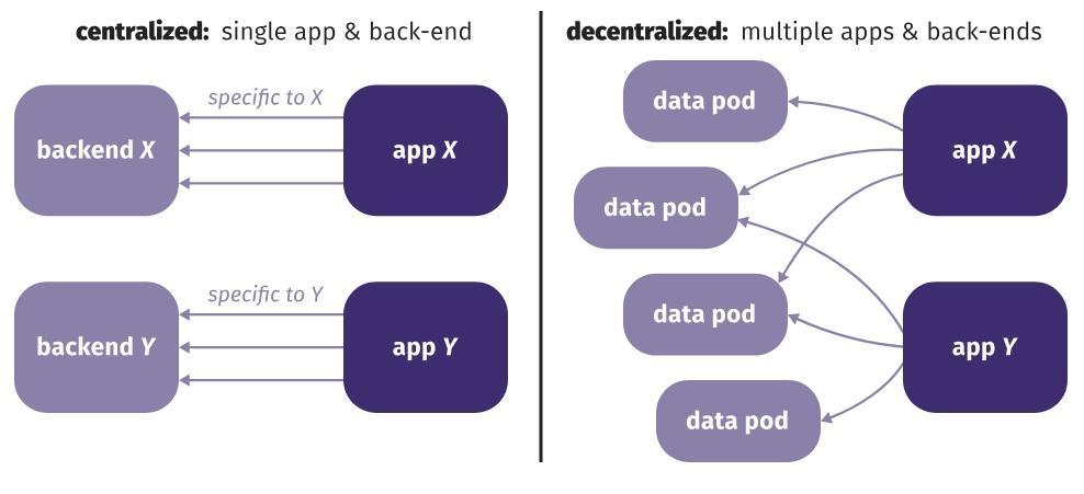 single-multiple-backends.jpg