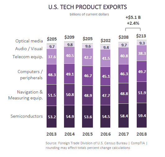 us-tech-exports-2018.png