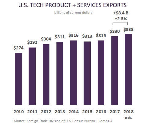 us-tech-trade-globally-comptia.png
