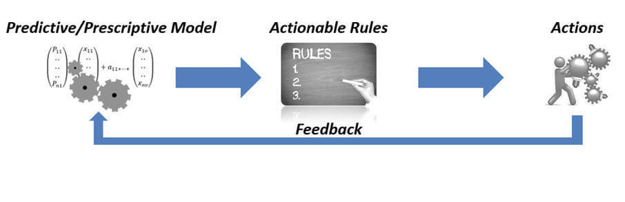 from-predictive-analytics-to-prescriptive-analytics.jpg