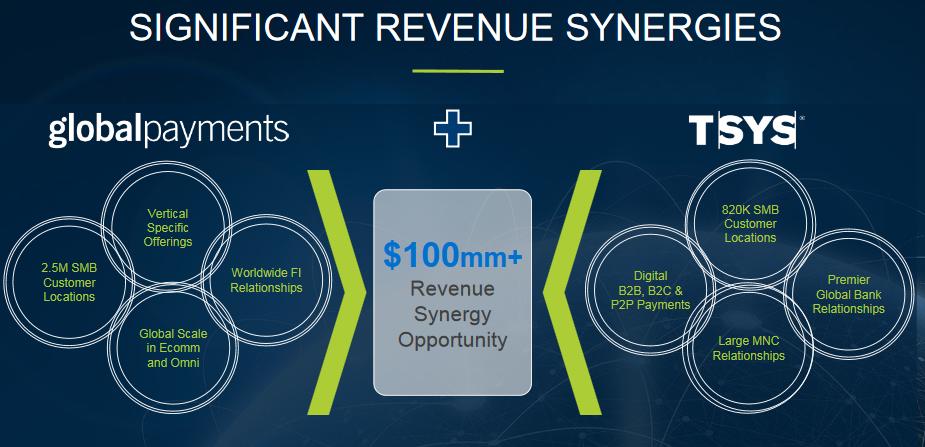 global-payments-revenue-op.png
