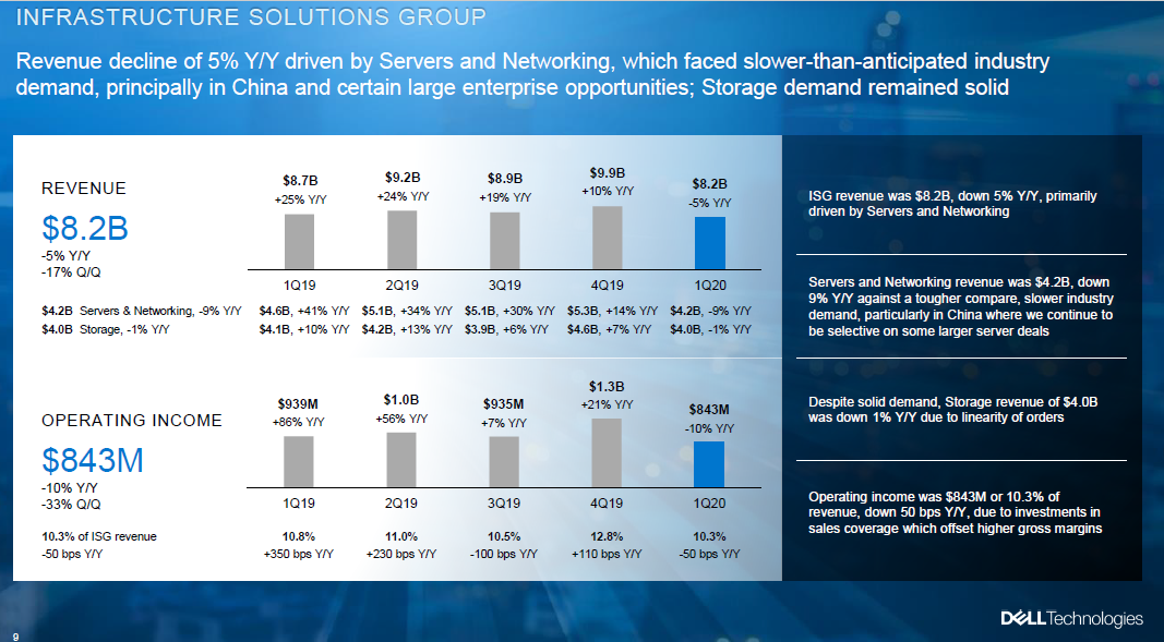 dell-isg-fiscal-q1-2020.png