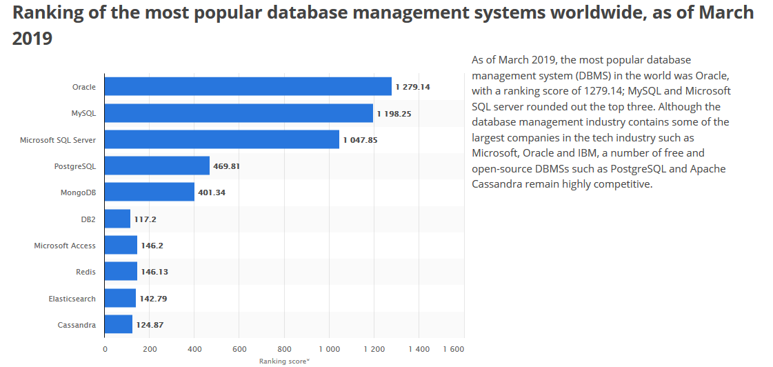 statistica-databases.png
