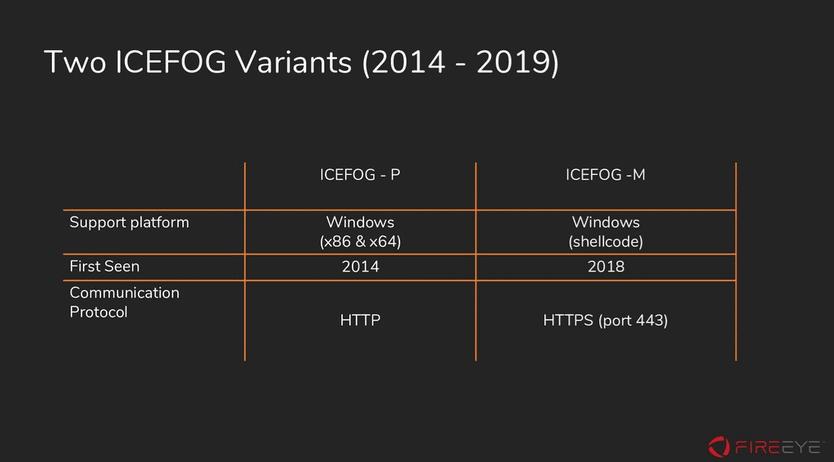 ICEFOG new malware variants