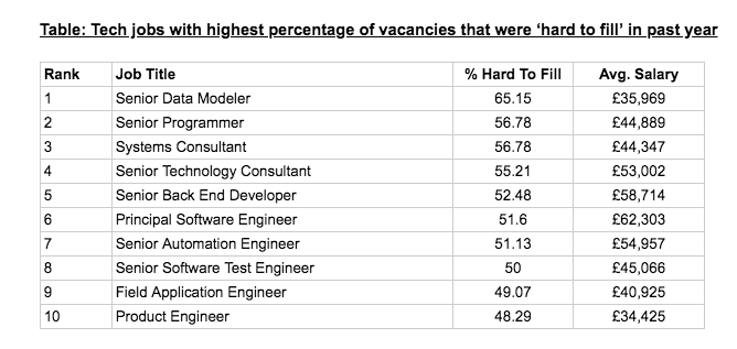 Which tech jobs are the hardest to fill?